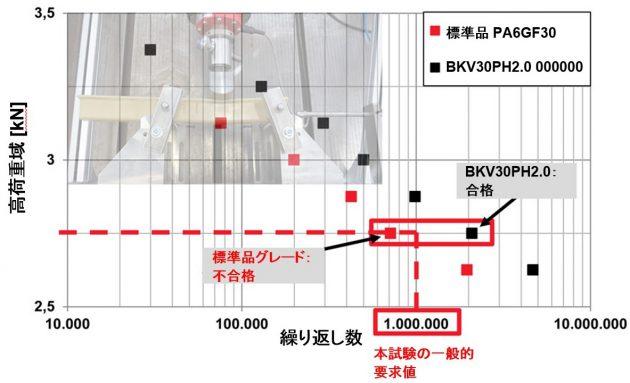 「デュレタン BKV30PH2.0」の3点曲げ疲労試験の数値