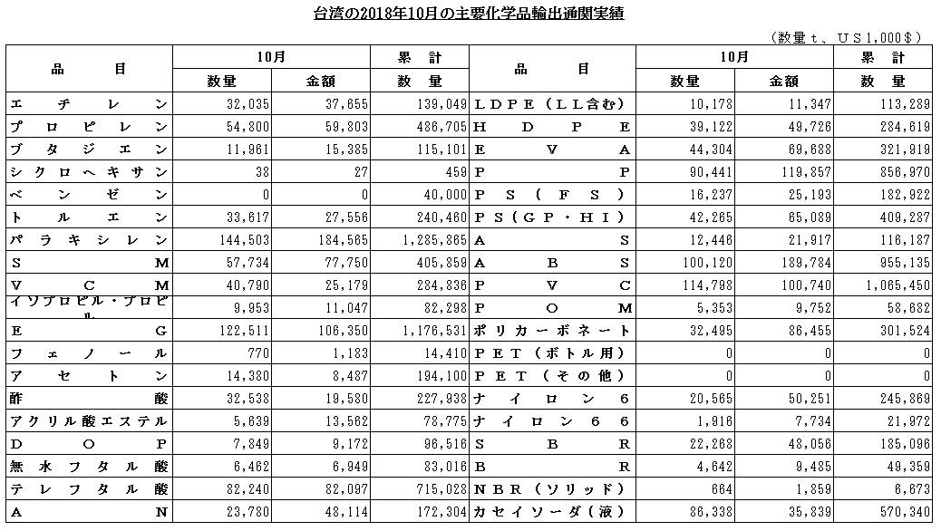 台湾の2018年10月の主要化学品輸出実績