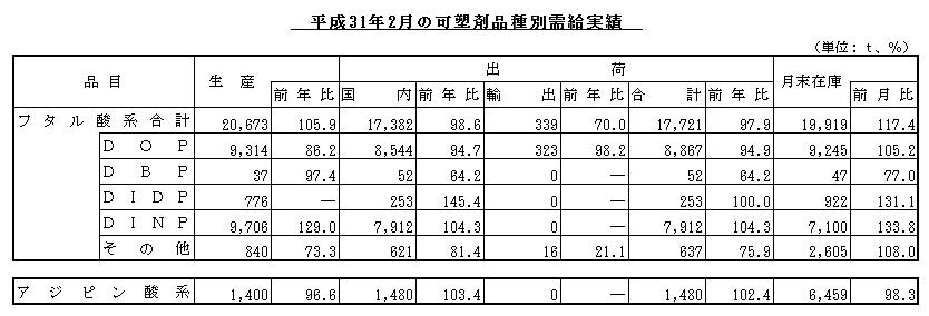 平成31年2月の可塑剤品種別需給実績
