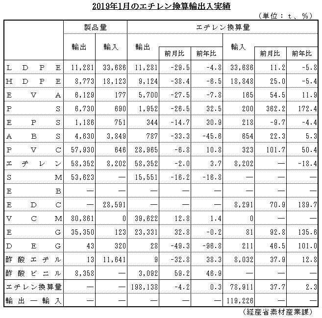 2019年1月のエチレン換算輸出入実績