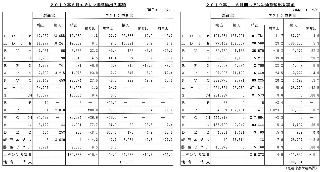 2019年6月、1-6月エチレン換算輸出入実績