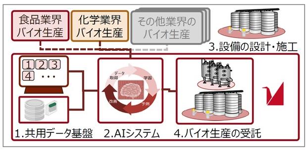 ちとせ研究所などが構築する生産マネジメント共通基盤のイメージ