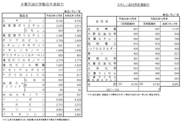 経産省 令和元年実績