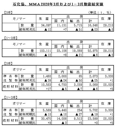 石化協MMA3月、1-3月