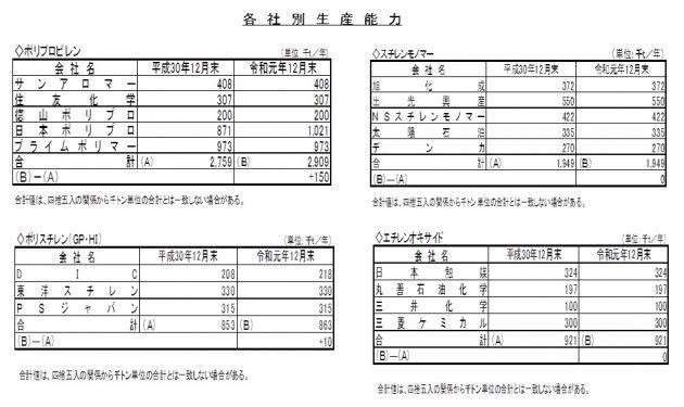 経産省 令和元年実績 ②