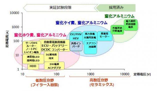 トクヤマの放熱材事業戦略
