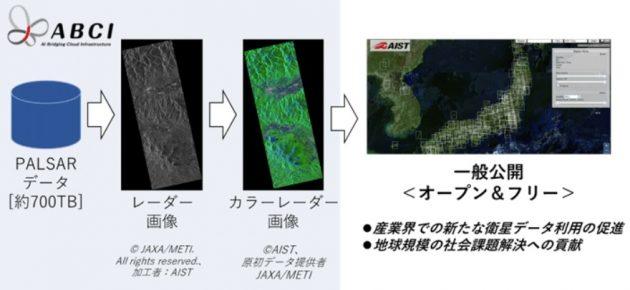 ABCI上でのレーダー画像のカラー化