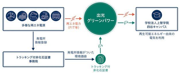 電力供給のイメージ図