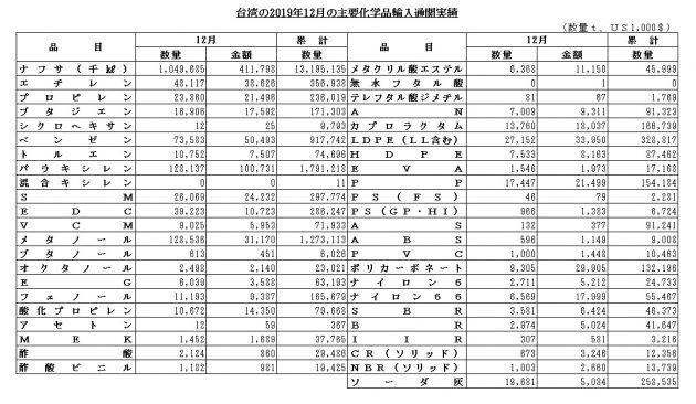 台湾12月輸入