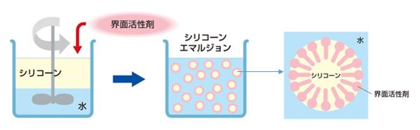 シリコーンエマルジョンのイメージ図
