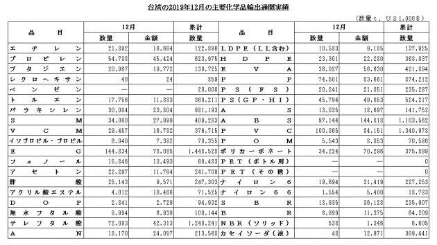 台湾12月輸出