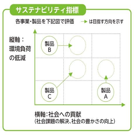 DICグループのサステナビリティ指標概念図