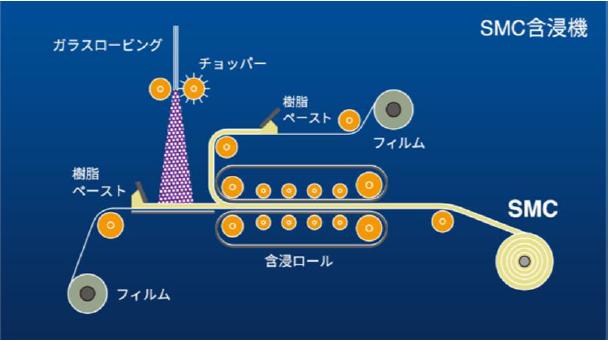 SMCの製造工程