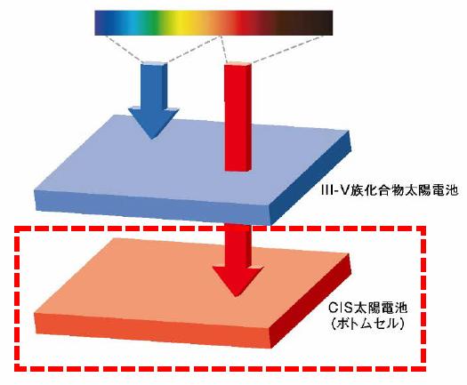 NEDO実証事業「移動体用太陽電池の研究開発」