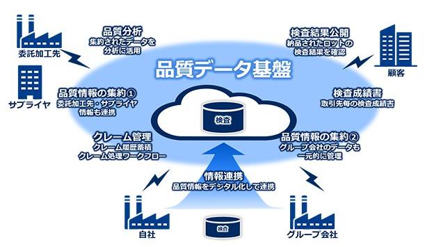 NECの品質データ基盤が目指すイメージ