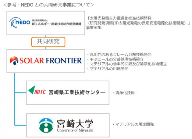 ソーラーフロンティア NEDO実証事業の概要