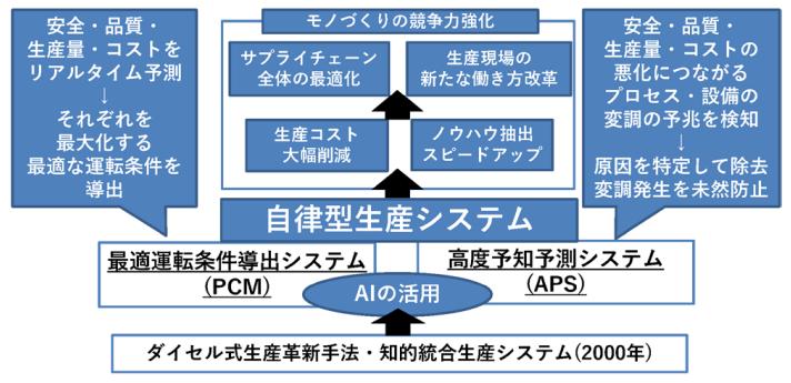 :「自律型生産システム」の概要