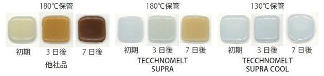 『TECHNOMELT SUPRA COOL』シリーズは、低温塗工によりノズル詰まりの原因である変色を伴う炭化物の発生を低減