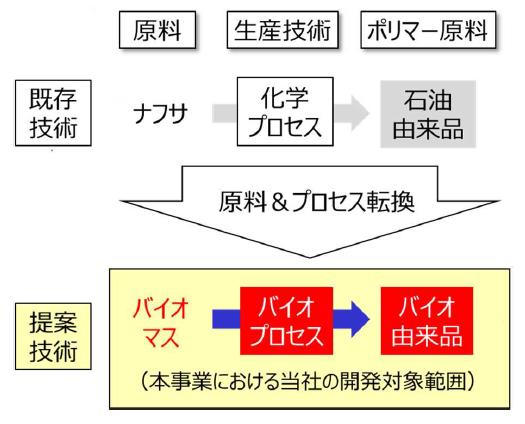バイオ由来製品 技術開発のイメージ