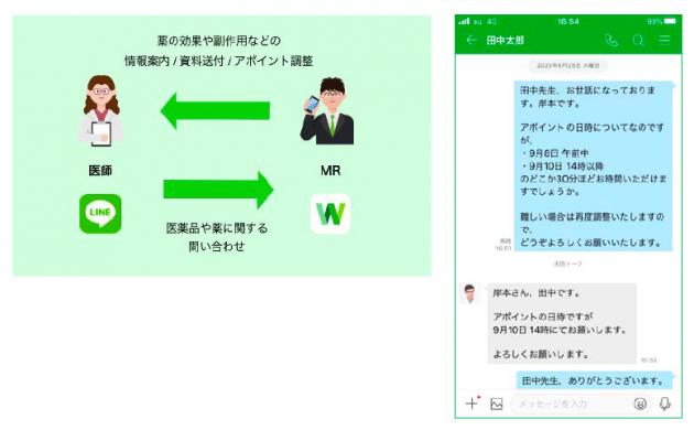 コミュニケーションツールとして導入した「LINE WORKS」