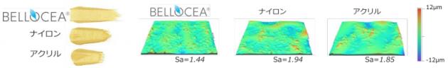 「BELLOCEA」をリキッドファンデーションに含有した際の延展性(左)と塗布性の比較