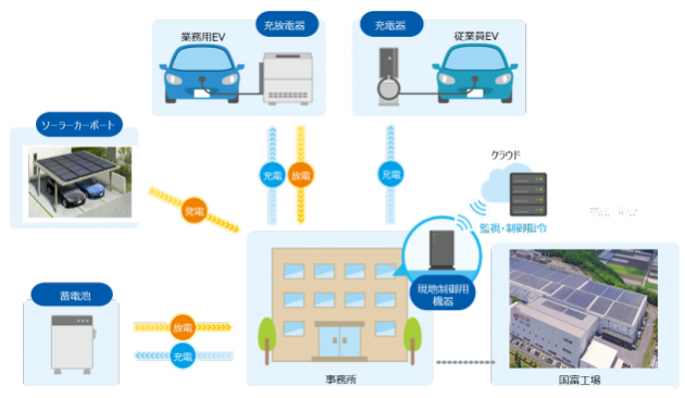 EV及び蓄電池の充放電制御を最適化する実証試験