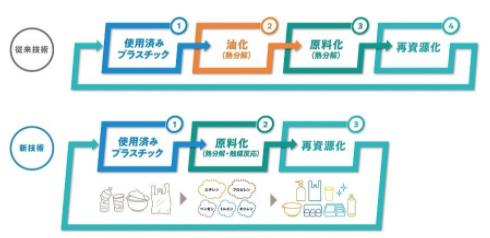 :「アールプラスジャパン」使用済みプラスチックの再資源化事業