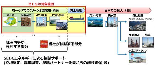 三社が検討する事業フローの全体図と各社の役割