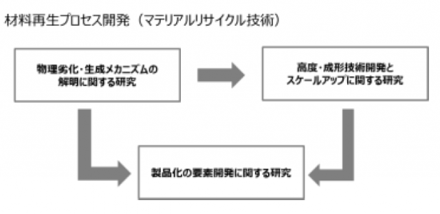 NEDO 材料再生プロセス開発