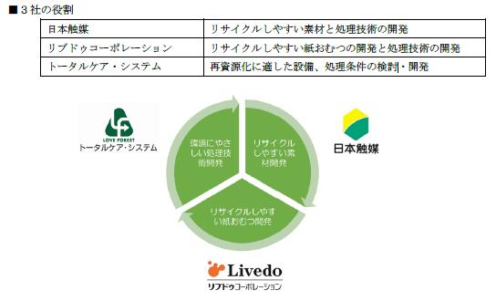 紙おむつの再資源化技術 三社の役割
