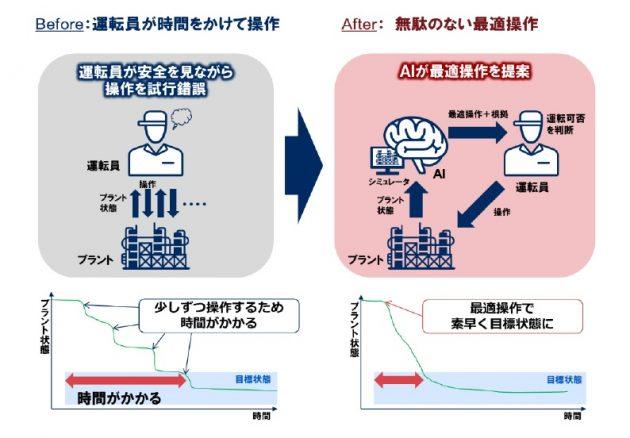 化学プラント運転支援システムの効果