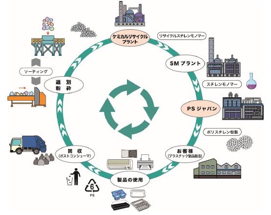 ポリスチレンのリサイクル模式図
