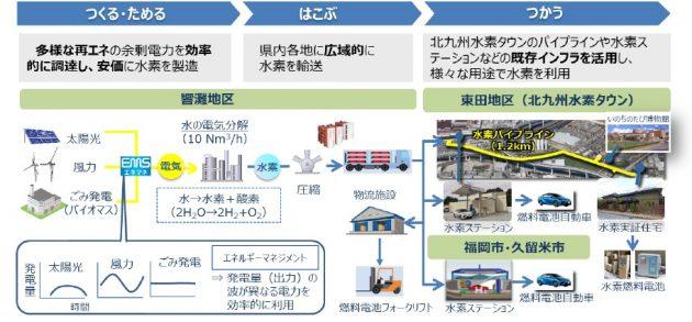 北九州市での地域の再エネを有効活用したCO2フリー水素製造・供給実証事業