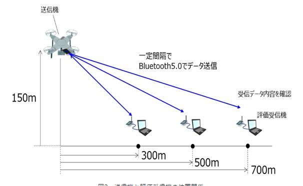 送信機と評価受信機の位置関係