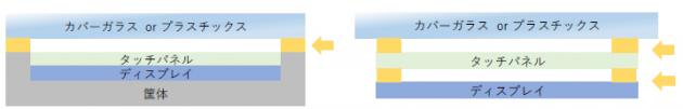 フォトレックBのスマートフォンにおける使用部位のイメージ