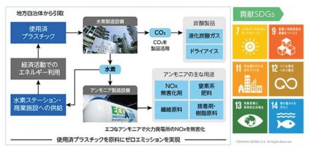 使用済みプラスチックのCRによる低炭素な化学品原料化・資源循環事業
