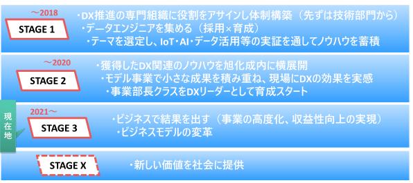 旭化成グループのDX推進ロードマップ
