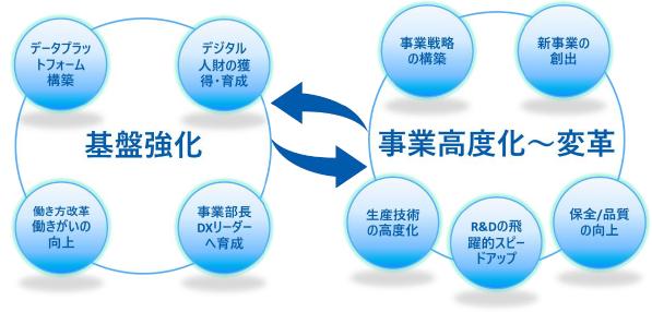 旭化成グループのDX推進の全体像