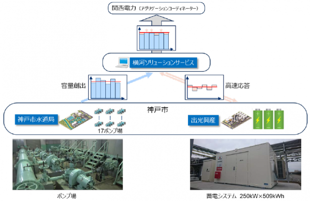 神戸市VPP実証事業 イメージ図