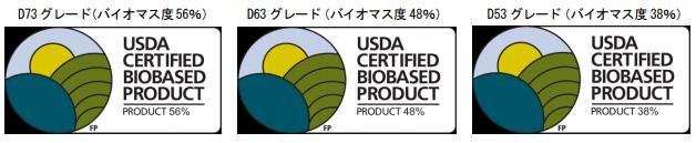 DURABIOがUSDAのバイオベース認証を取得