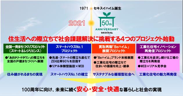セキスイハイム50年 記念プロジェクト