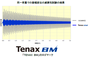 スポーツ向けブランド「Tenax BW」