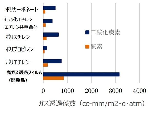 開発品と各フィルムとのガス透過係数比較