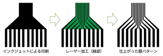 『P-Flex PI』のインクジェットとレーザーの併用のイメージ