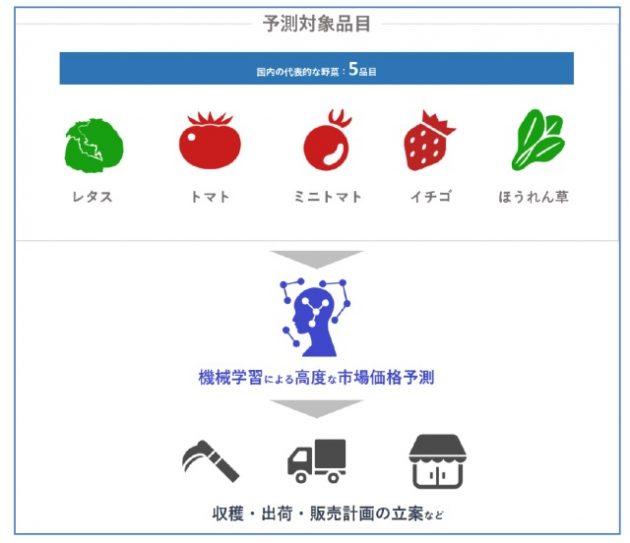 野菜市場価格の予測サービスの仕組みイメージ
