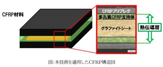 高熱伝導化技術を適用したCFRP構造