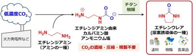 今回開発した低濃度CO2からの尿素誘導体合成技術の概要