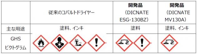 乾燥促進剤 GHSピクトグラム
