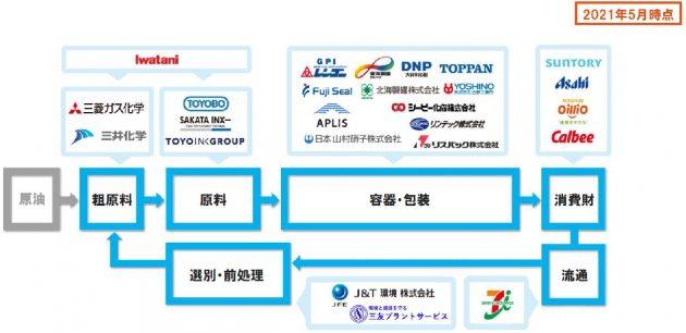 アールプラスジャパンへの参画企業一覧