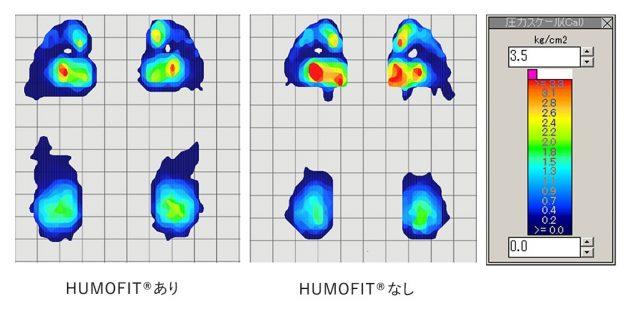 足圧分布測定では、「ヒューモフィット」を採用したハイヒール(左)に足圧が分散される傾向が見られた(消費者科学研究所調べ)